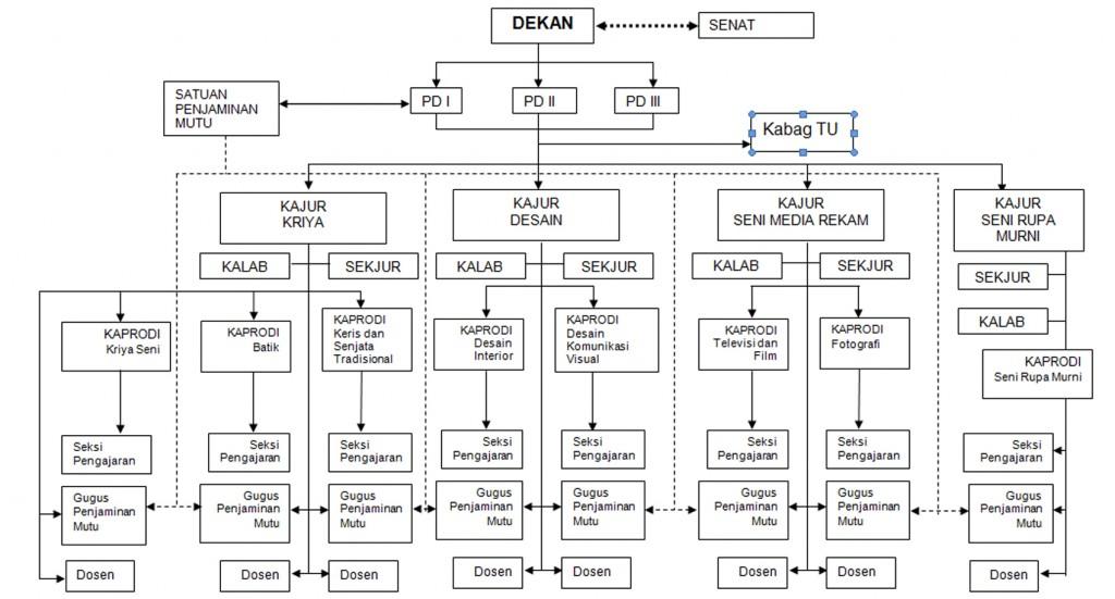 struktur-organisasi-fak